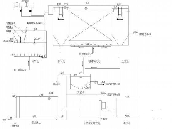 矿井污水处理工艺 - 4