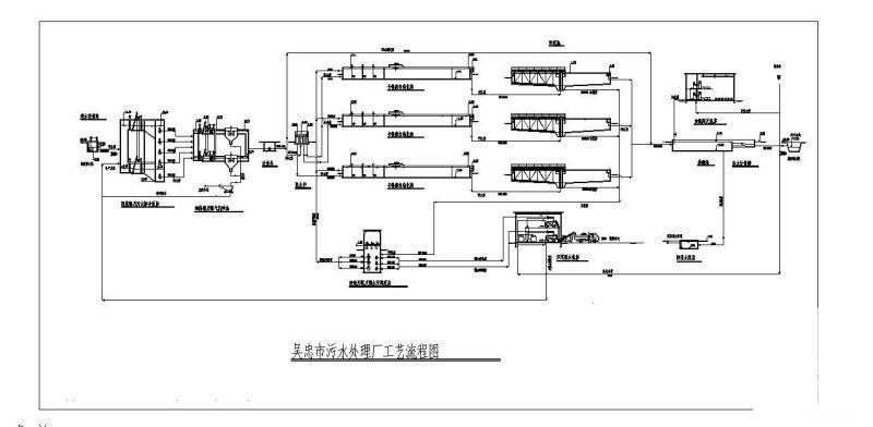氧化沟污水处理工艺 - 3